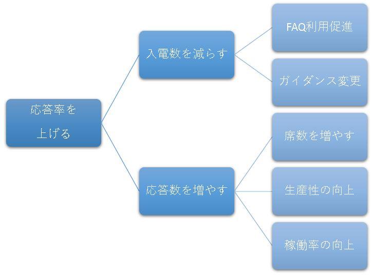 ロジックツリーの例