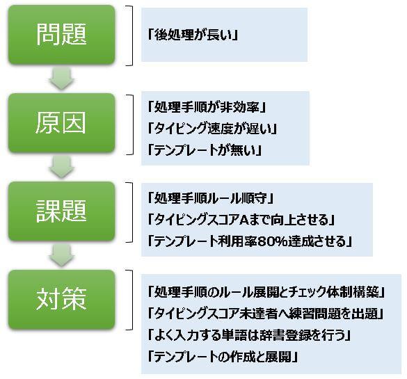 コールセンター施策、分析。問題・原因・課題・対策