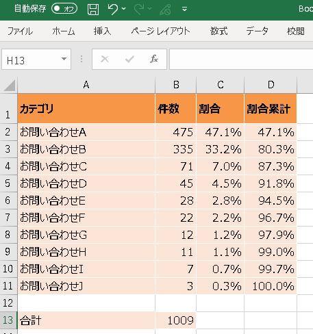 コールセンターの分析Excelパレート図