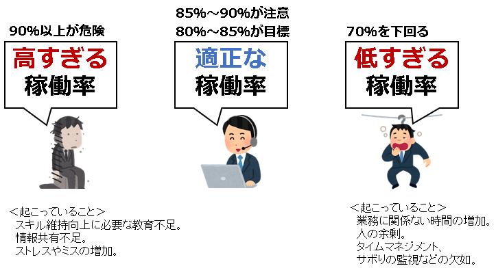 コールセンターの稼働率イメージ