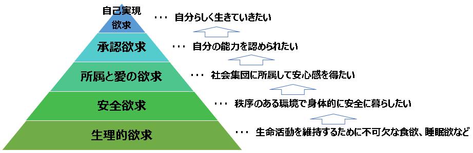 コールセンターリーダーシップ。マズローの欲求5段階説