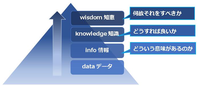 コールセンター管理者スキル・DIKWモデル