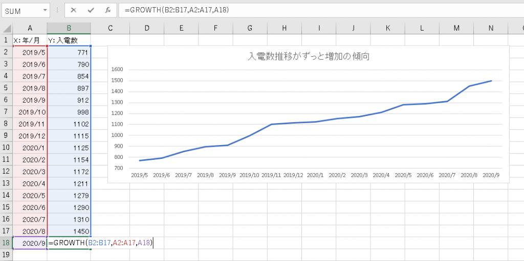 コールセンターの入電予測をエクセルで。指数曲線。
