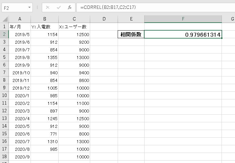 コールセンターのデータ分析。相関係数