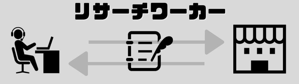 リサーチワーカーイメージ