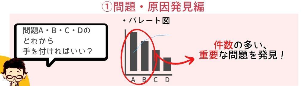 1.パレート図で問題を発見