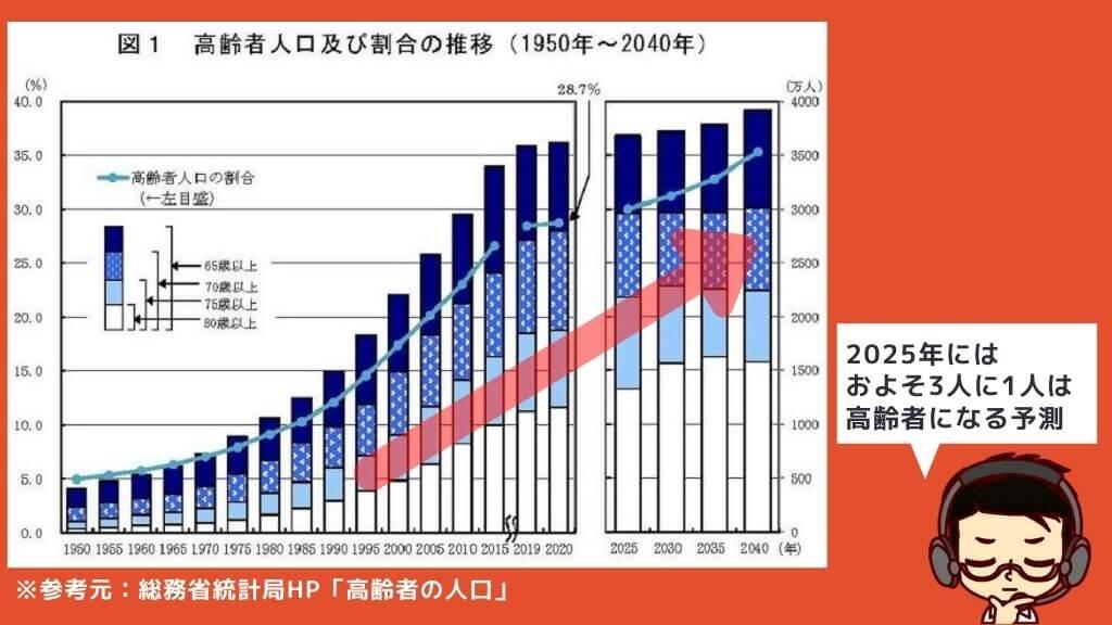 高齢者割合推移グラフ